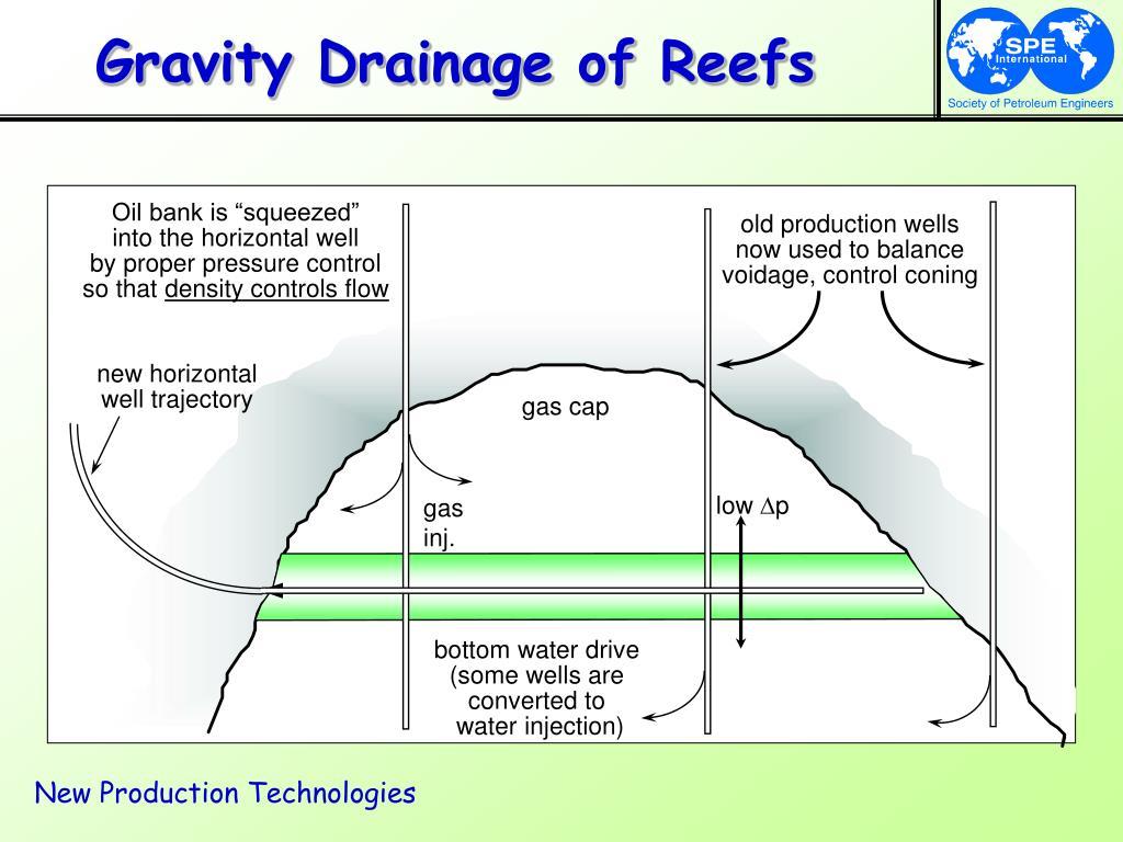 Gravity Drainage of Reefs