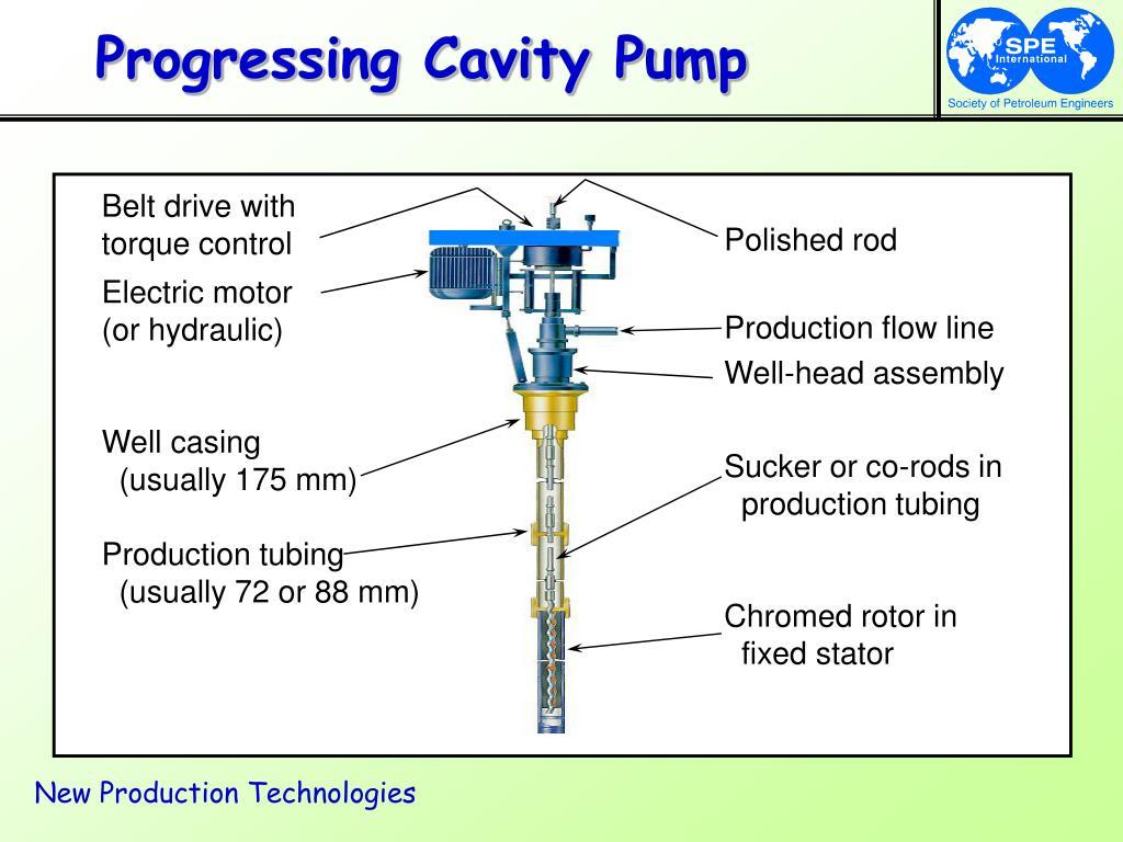 Progressing Cavity Pump