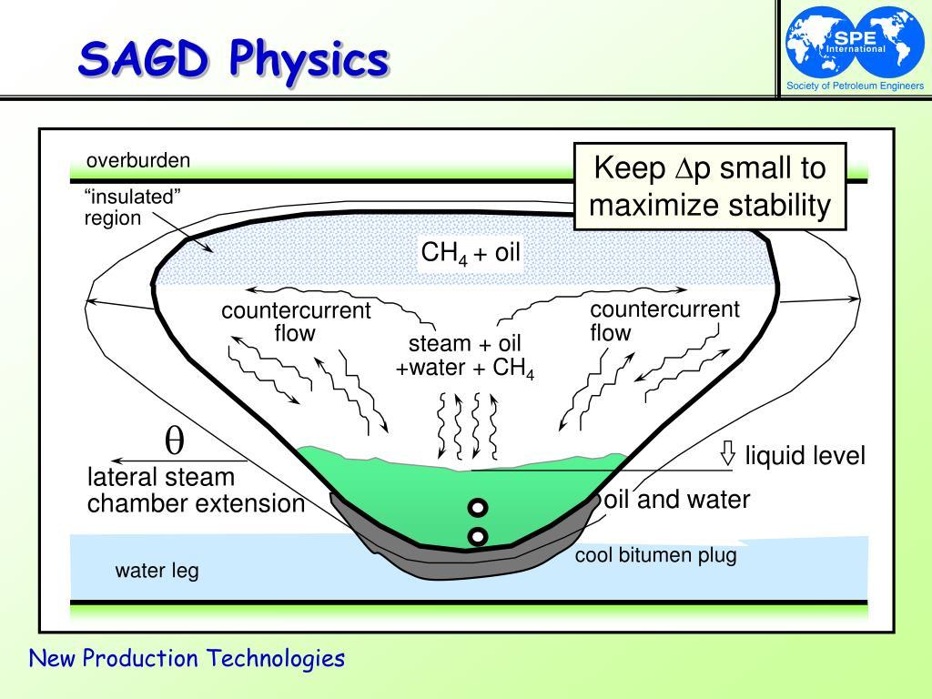 SAGD Physics