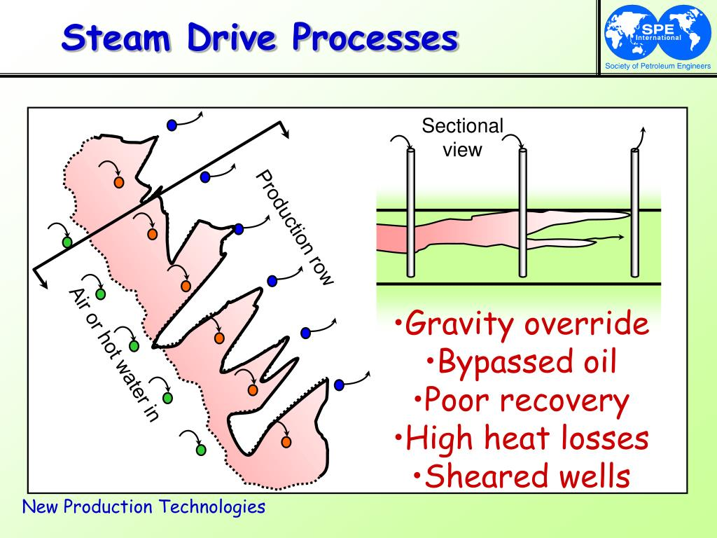 Steam Drive Processes