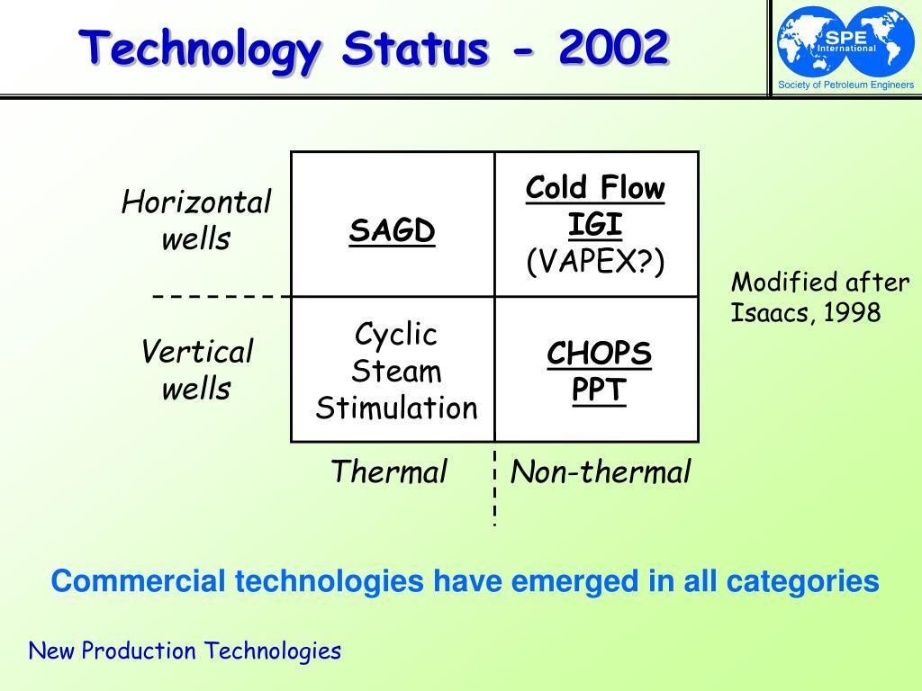 Technology Status - 2002