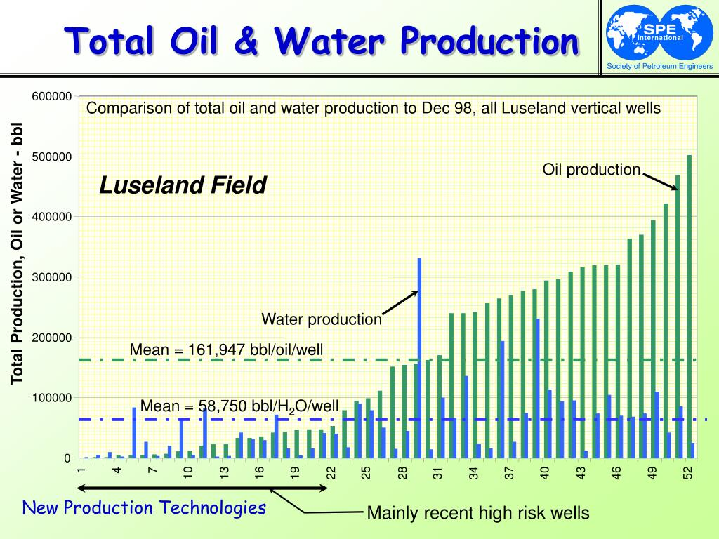 Total Oil & Water Production