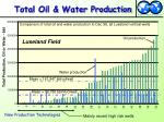 total oil water production