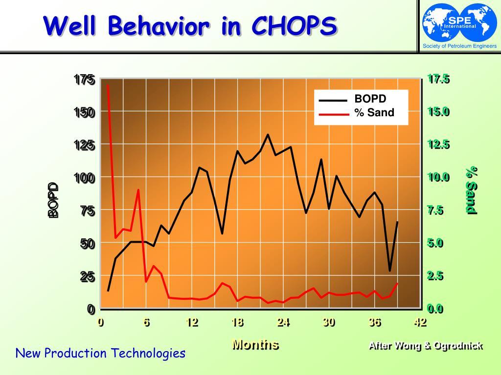 Well Behavior in CHOPS