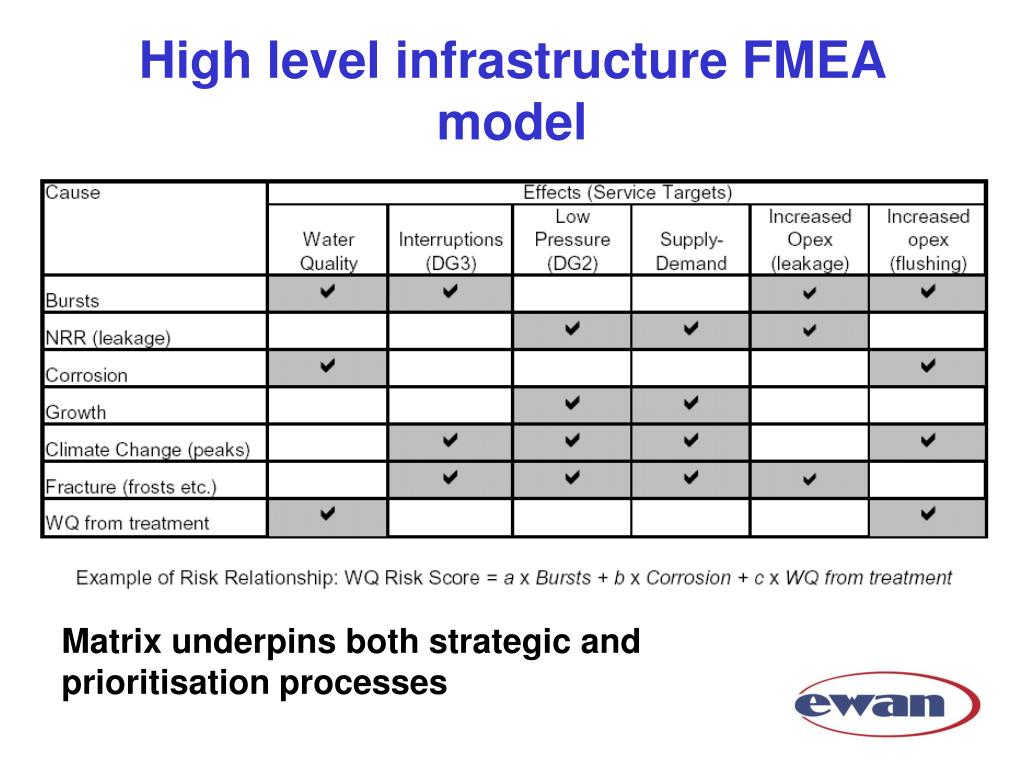 High level infrastructure FMEA model