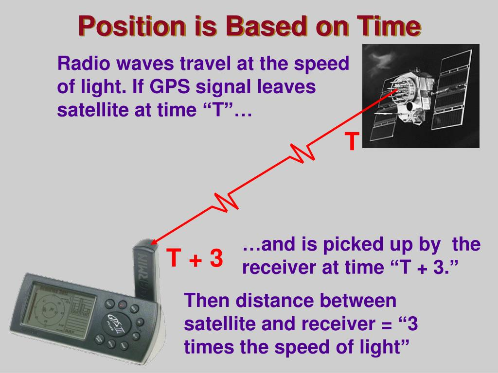 Position is Based on Time
