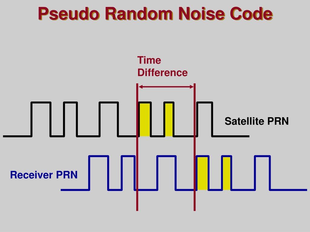 Pseudo Random Noise Code