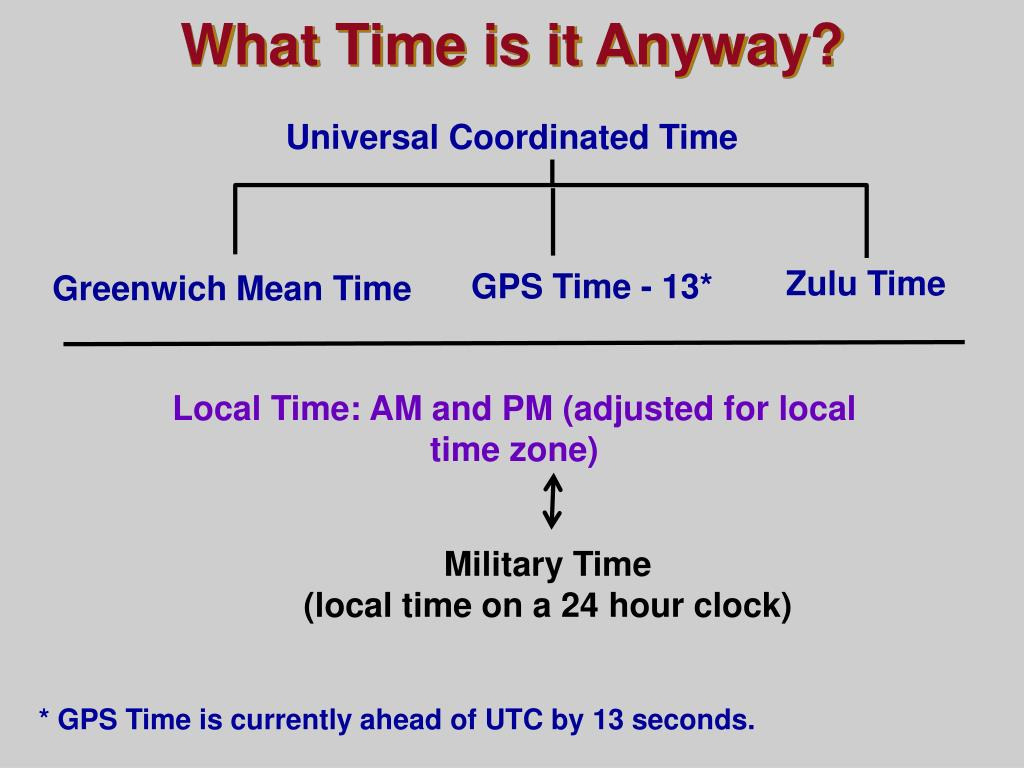 What Time is it Anyway?