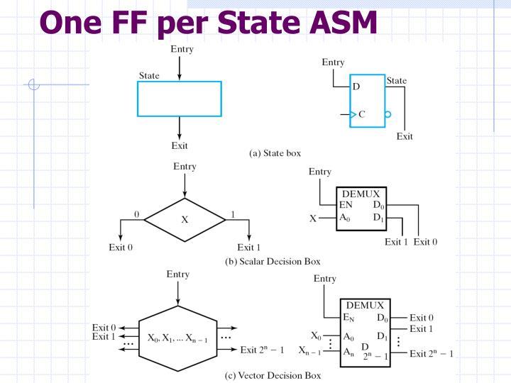 One FF per State ASM