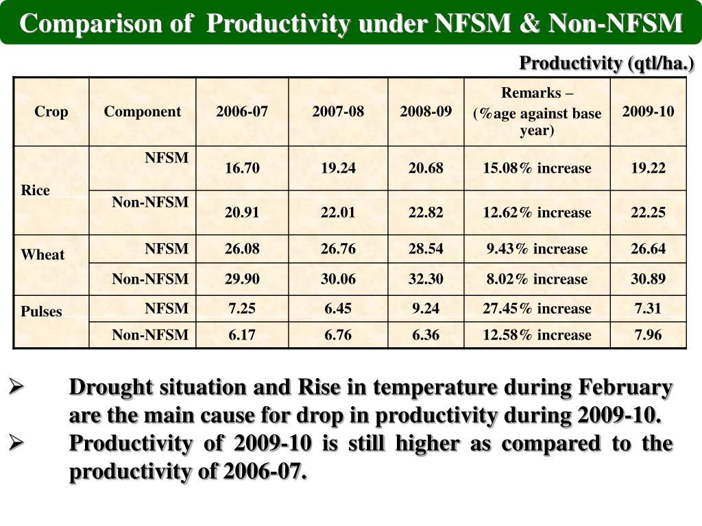 Comparison of  Productivity under NFSM & Non-NFSM