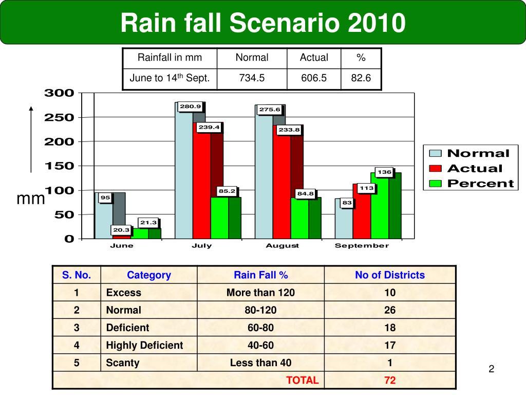 Rain fall Scenario 2010