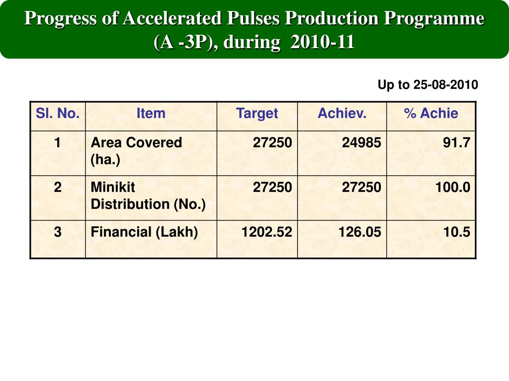 Progress of Accelerated Pulses Production Programme    (A -3P), during  2010-11