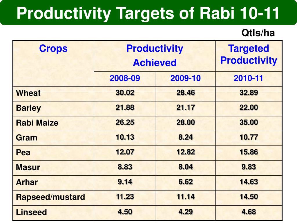 Productivity Targets of Rabi 10-11