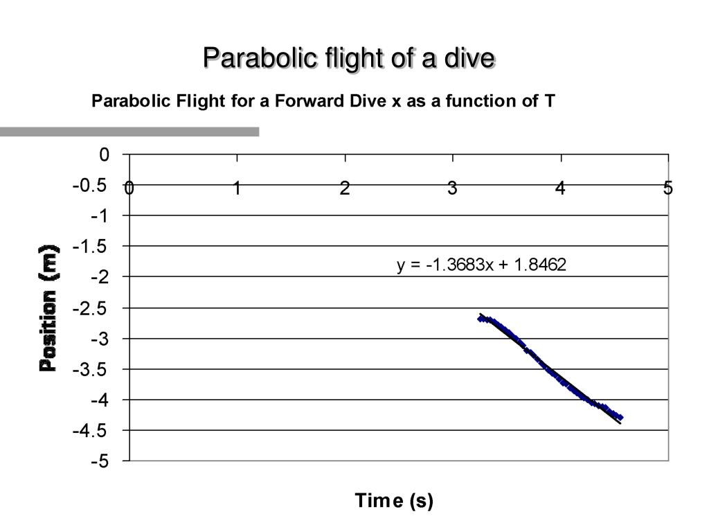 physics of springboard diving Physics of angular movement physics of angular movement i the twist i the tilt twist the principle of angular momentum is defined as the following: angular momentum=moment of inertia x angular velocity or,am=iw the relationship is as follows: 1)angular momentum can be viewed as the quantity of rotation a body has about some given axis as a result of its speed of rotation and the distribution.