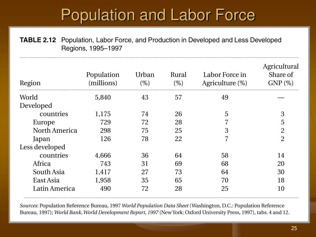 Population and Labor Force