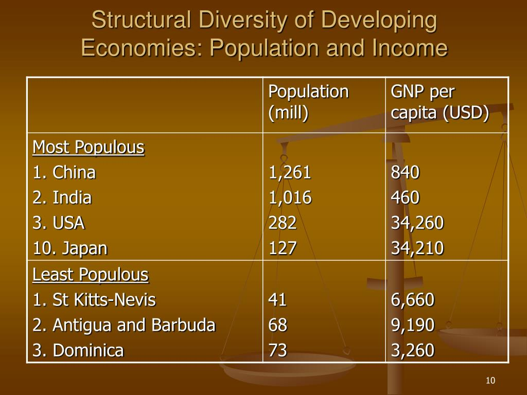 Structural Diversity of Developing Economies: Population and Income