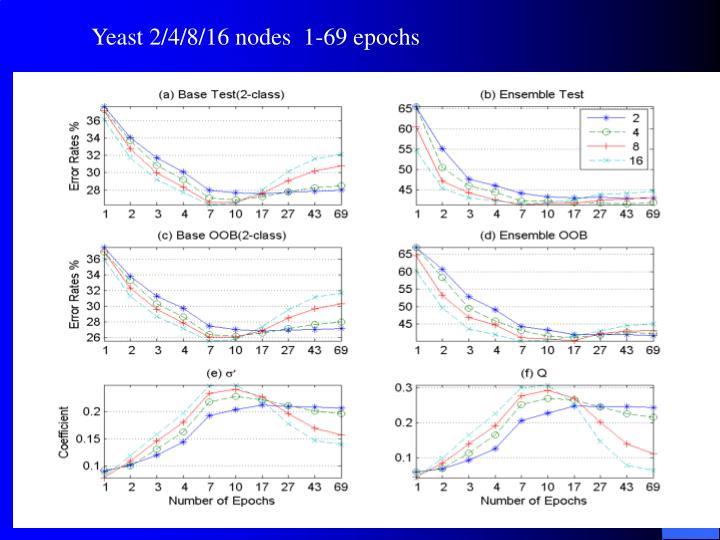 Yeast 2/4/8/16 nodes  1-69 epochs