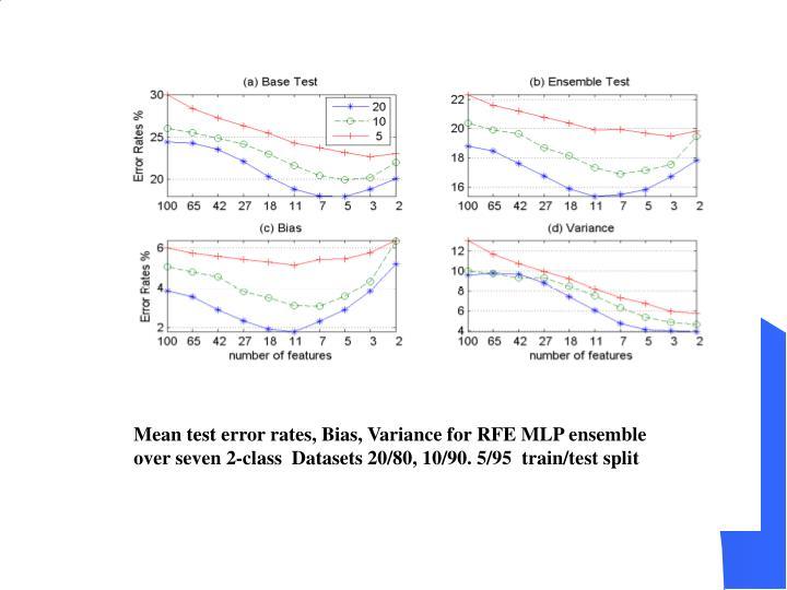 Mean test error rates, Bias, Variance for RFE MLP ensemble over seven 2-class  Datasets 20/80, 10/90. 5/95  train/test split