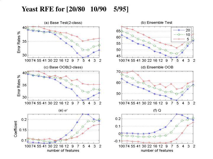 Yeast RFE for [20/80   10/90    5/95]