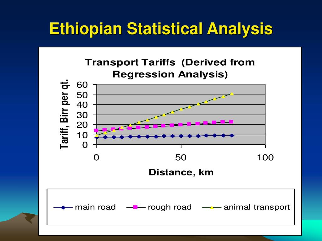 Ethiopian Statistical Analysis