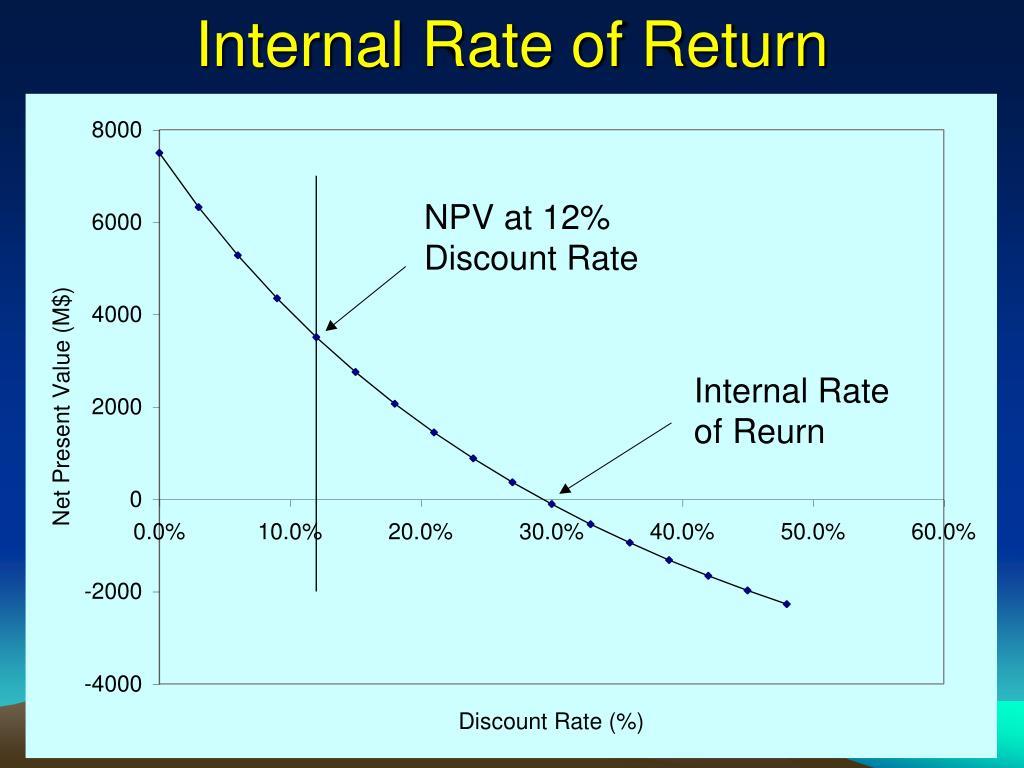 Internal Rate of Return