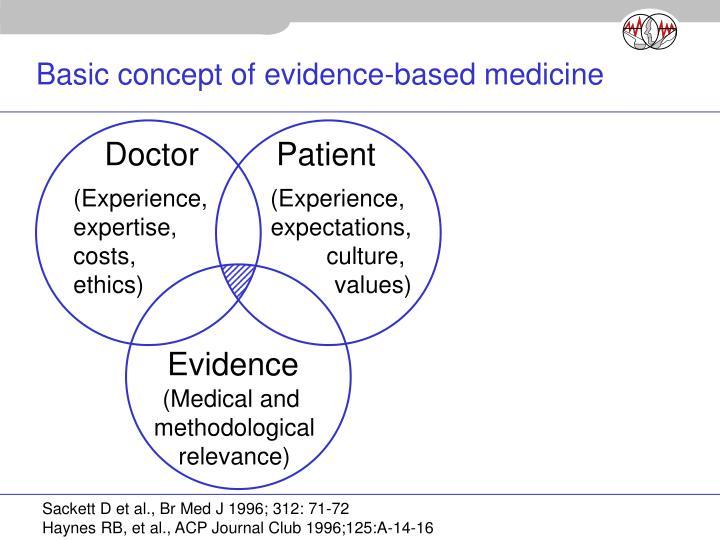Basic concept of evidence based medicine