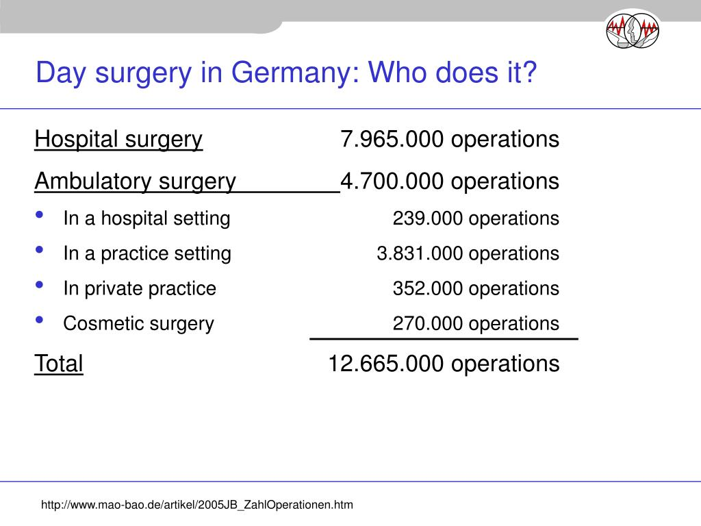 Day surgery in Germany: Who does it?