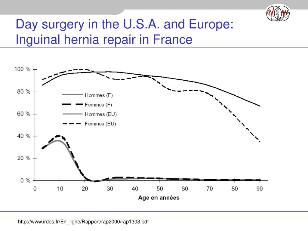 Day surgery in the U.S.A. and Europe: Inguinal hernia repair in France