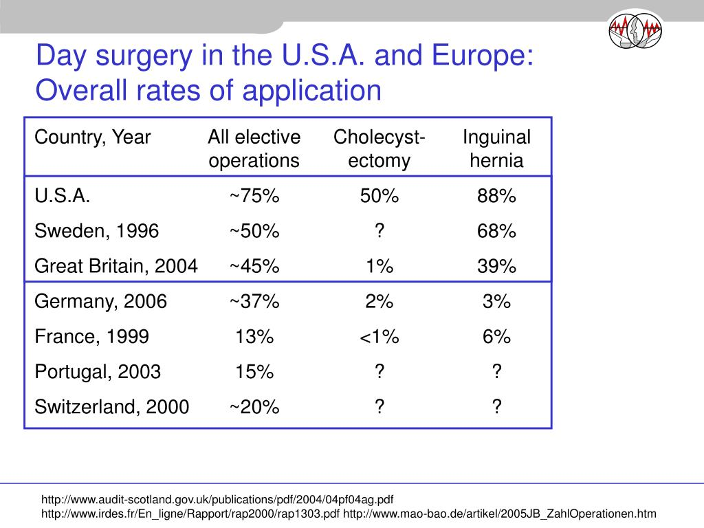 Day surgery in the U.S.A. and Europe: Overall rates of application