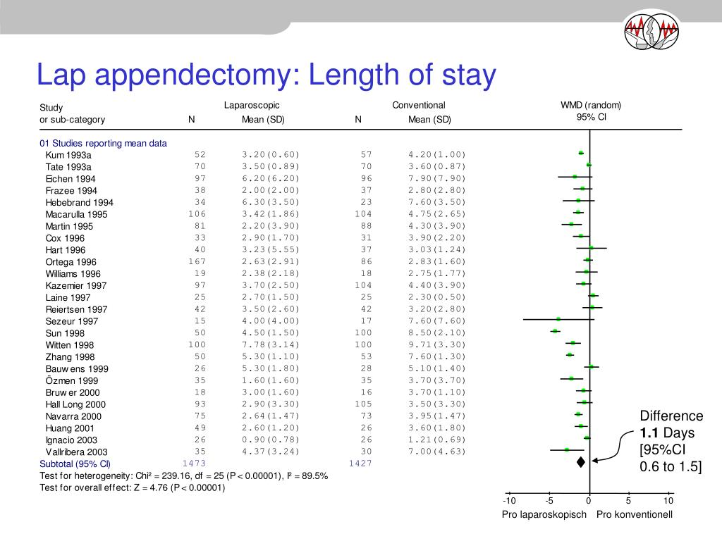 Lap appendectomy: Length of stay