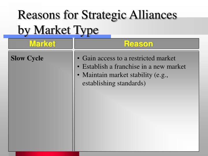 slow cycle markets