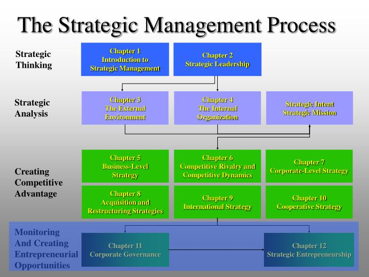 applied strategic management a strategic analysis of Strategic management helps to identify long-term targets by scanning operating environments, evaluating organizational structures and resources, and matching these resources to the challenges a firm faces.