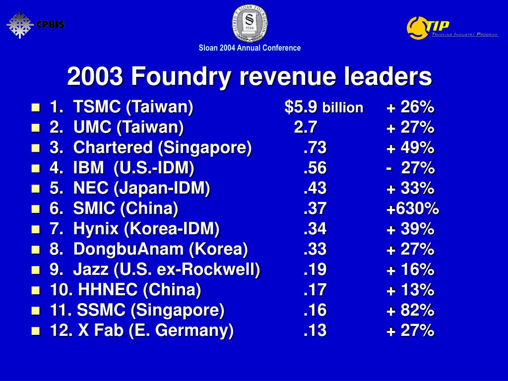 2003 Foundry revenue leaders