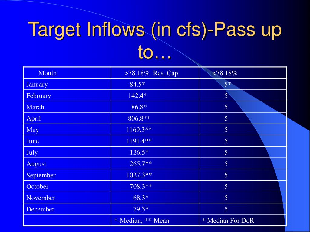 Target Inflows (in cfs)-Pass up to…