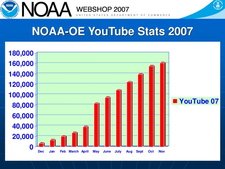 NOAA-OE YouTube Stats 2007