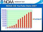noaa oe youtube stats 2007