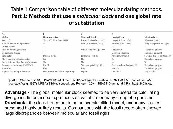 molecular dating fossil calibration