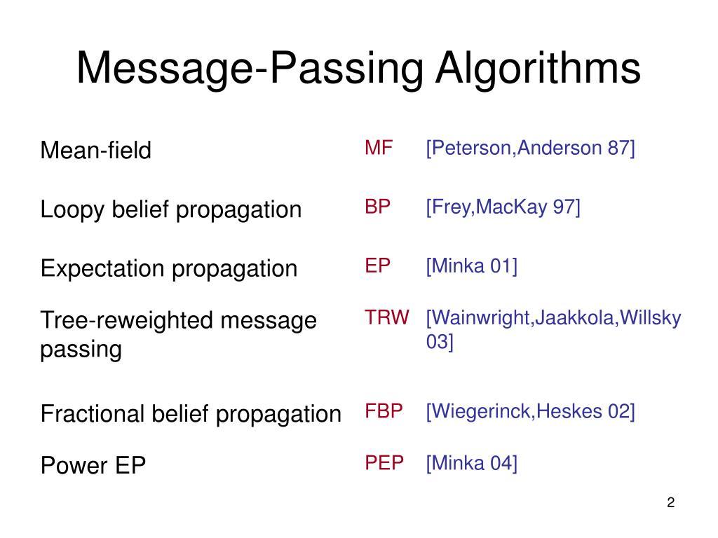 Message-Passing Algorithms