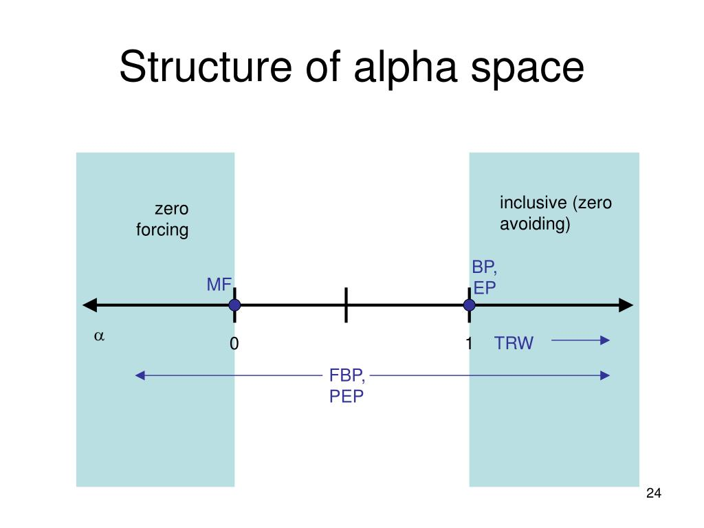 Structure of alpha space