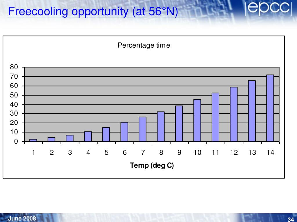 Freecooling opportunity (at 56