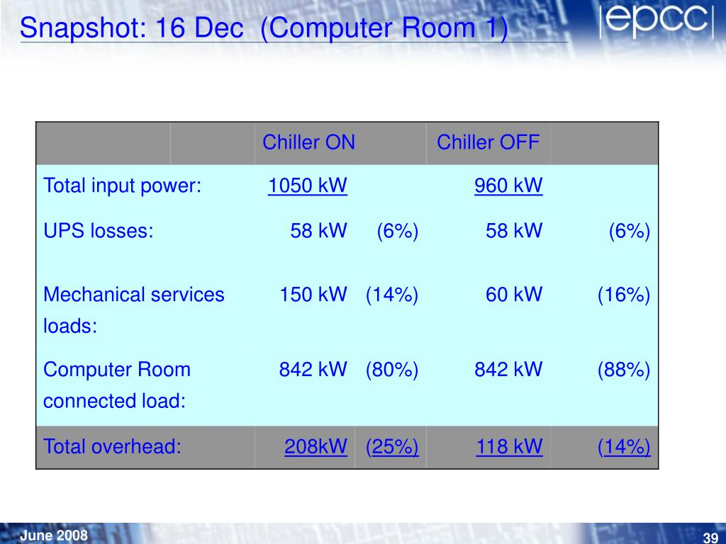 Snapshot: 16 Dec  (Computer Room 1)