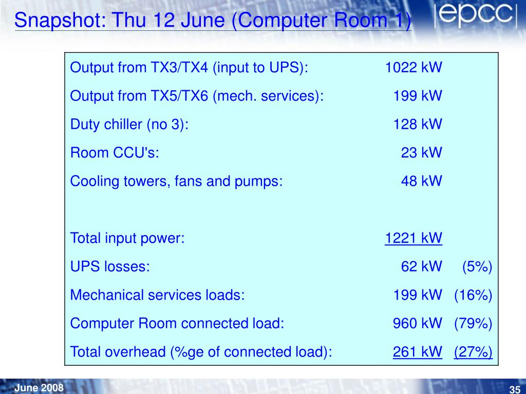 Snapshot: Thu 12 June (Computer Room 1)
