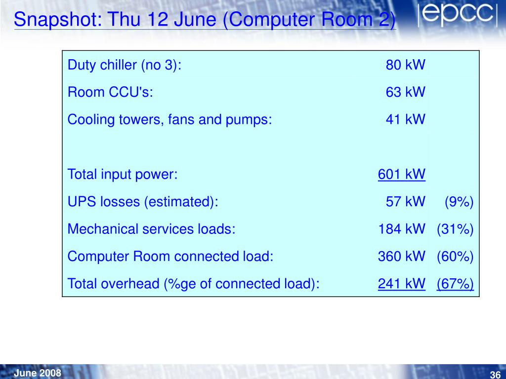 Snapshot: Thu 12 June (Computer Room 2)