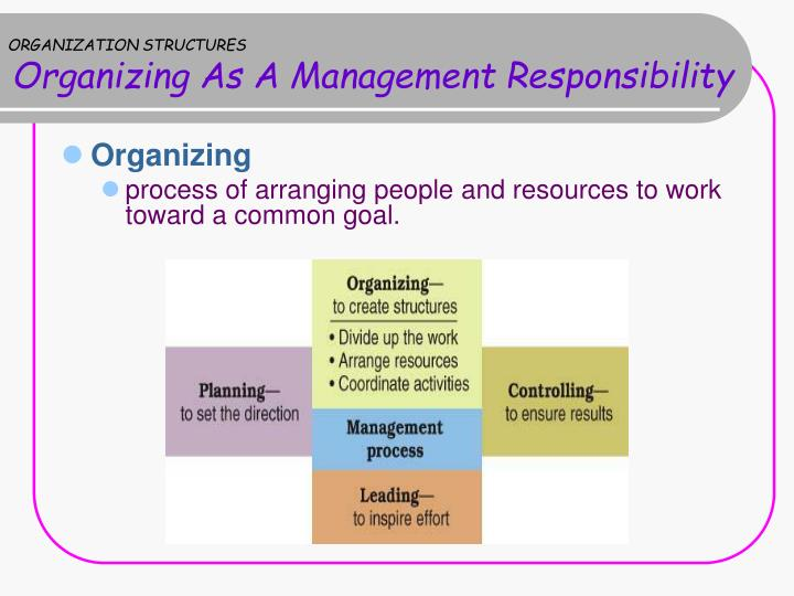the importance of communication skills and organizing structure in the managerial position Manager of the enterprise should be generalist and gain basic skills and knowledge in managerial functions such as planning, organizing, leading and controlling manager also should have an overview of finance, marketing and market development, competitions and so on.