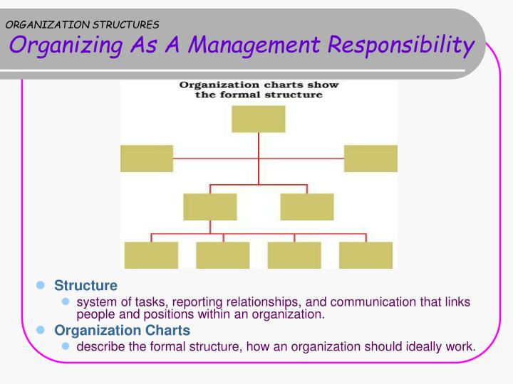 the formal system of task and reporting relationships that controls coordinates and motivates employ 140 _____ is the system of tasks, workflows, reporting relationships, and communication channels that link together the work of diverse individuals and groups a job design.