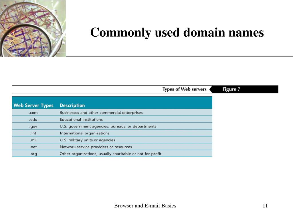 Commonly used domain names