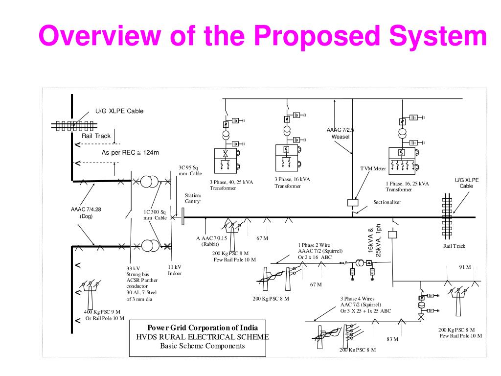Overview of the Proposed System