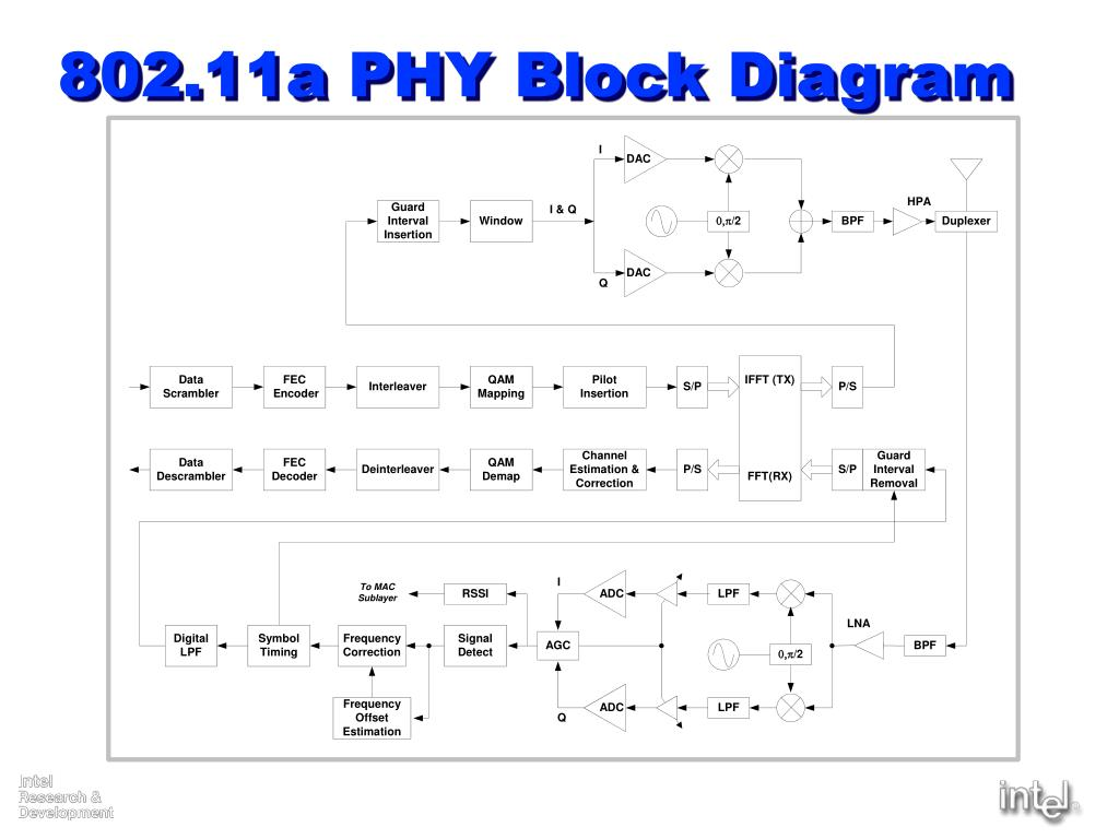 802.11a PHY Block Diagram