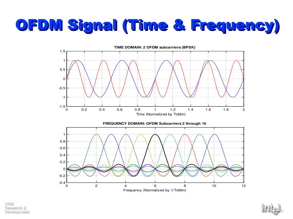 OFDM Signal (Time & Frequency)