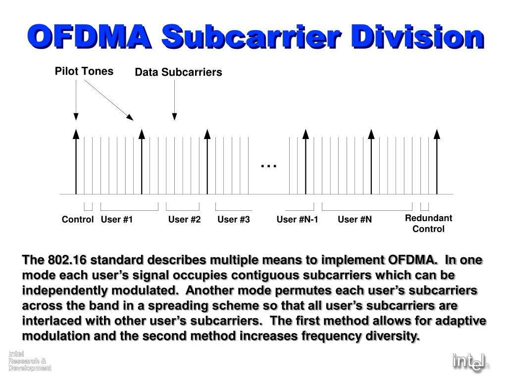 OFDMA Subcarrier Division